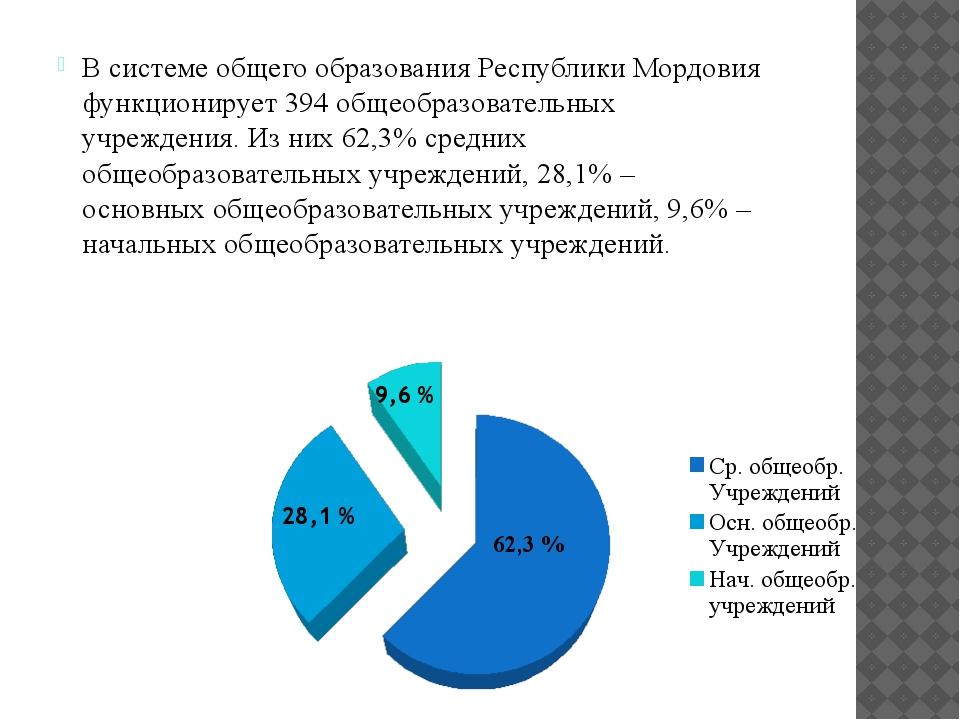 В системе общего образования Республики Мордовия функционирует 394 общеобразо...