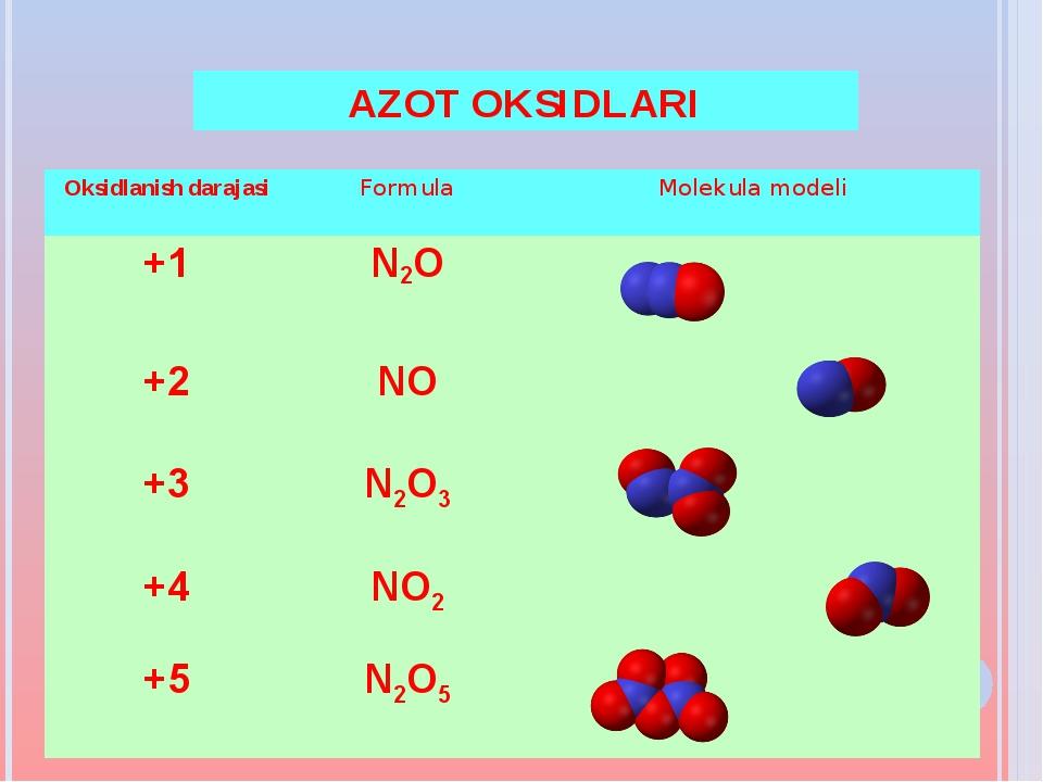 AZOT OKSIDLARI Oksidlanish darajasiFormulaMolekula modeli +1 N2O +2NO +...