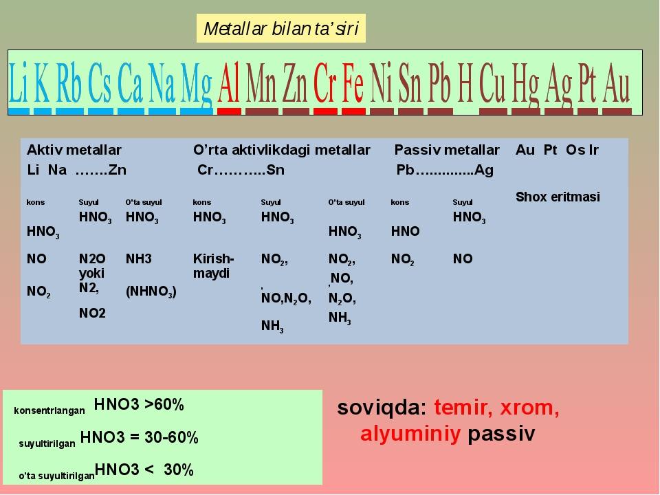 konsentrlangan HNO3 >60% suyultirilgan HNO3 = 30-60% o'ta suyultirilganHNO3...
