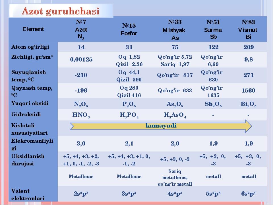Element№7 Azot N2№15 Fosfor№33 Mishyak As№51 Surma Sb№83 Vismut Bi Atom...
