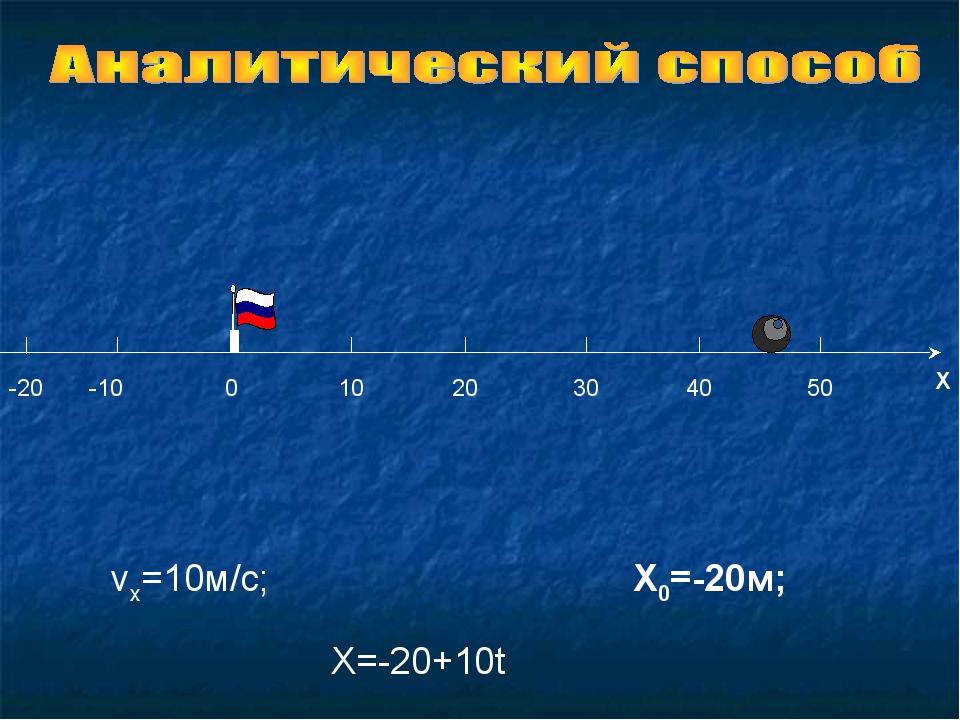 vx=10м/с; X0=-20м; X=-20+10t -20