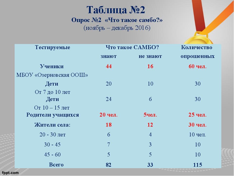 Таблица №2 Опрос №2 «Что такое самбо?» (ноябрь – декабрь 2016) ТестируемыеЧт...