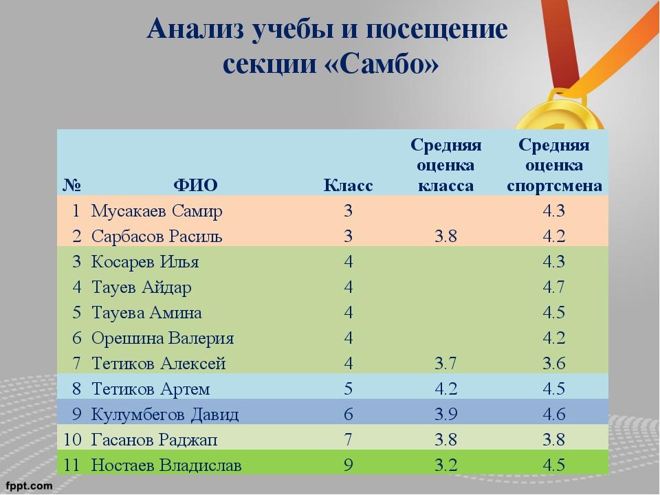 Анализ учебы и посещение секции «Самбо» №ФИОКлассСредняя оценка классаСре...