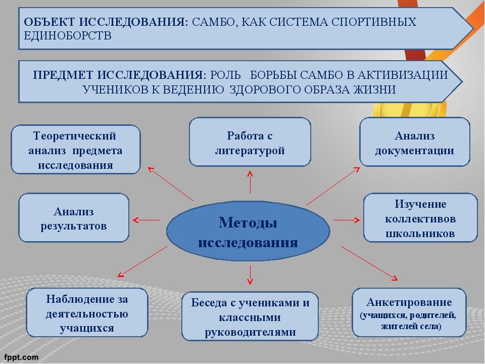 Анализ документации Изучение коллективов школьников Анкетирование (учащихся,...