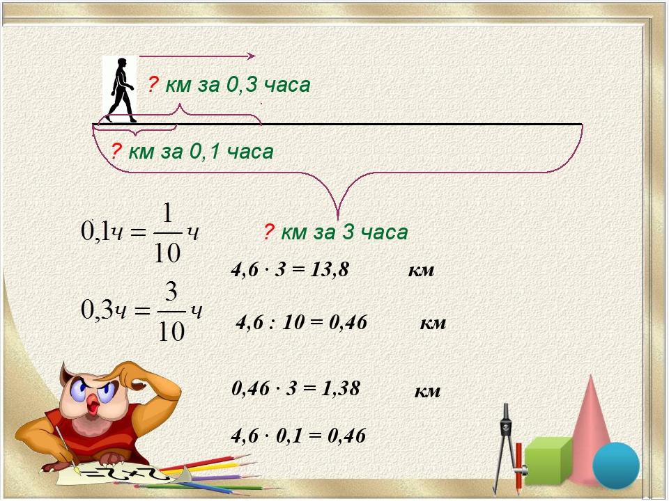 4,6 · 3 = 13,8 ? км за 3 часа ? км за 0,1 часа ? км за 0,3 часа км 4,6 : 10 =...