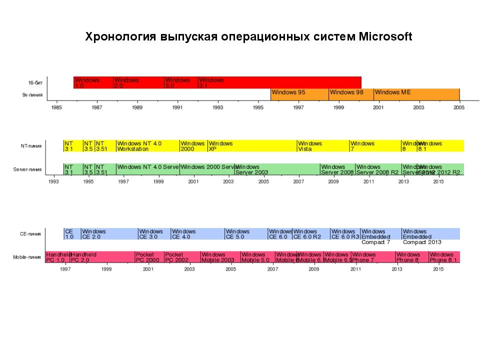 Хронология выпуская операционных систем Microsoft