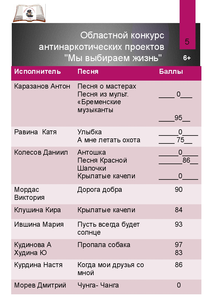 """Областной конкурс антинаркотических проектов """"Мы выбираем жизнь"""" Протокол кон..."""