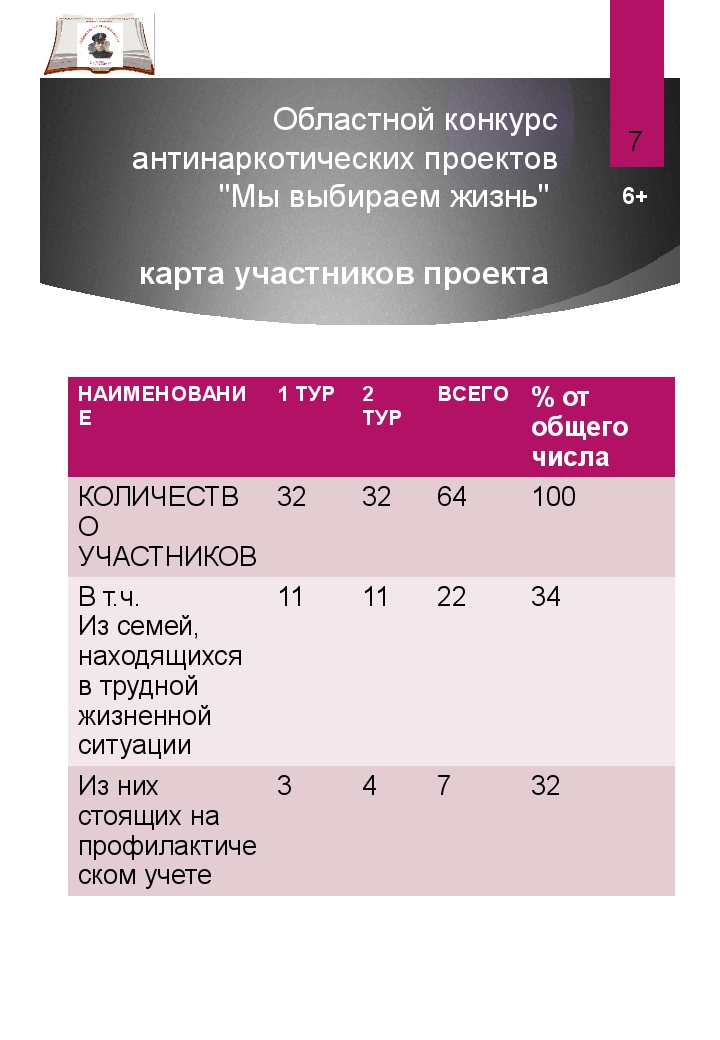 """Областной конкурс антинаркотических проектов """"Мы выбираем жизнь"""" карта участн..."""