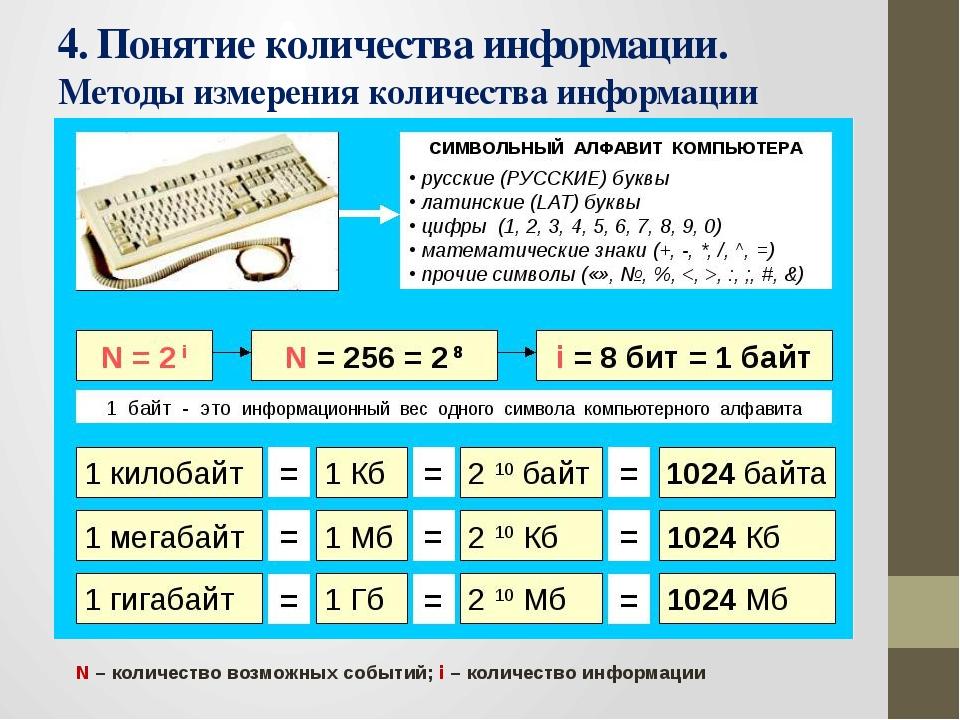 4. Понятие количества информации. Методы измерения количества информации N –...