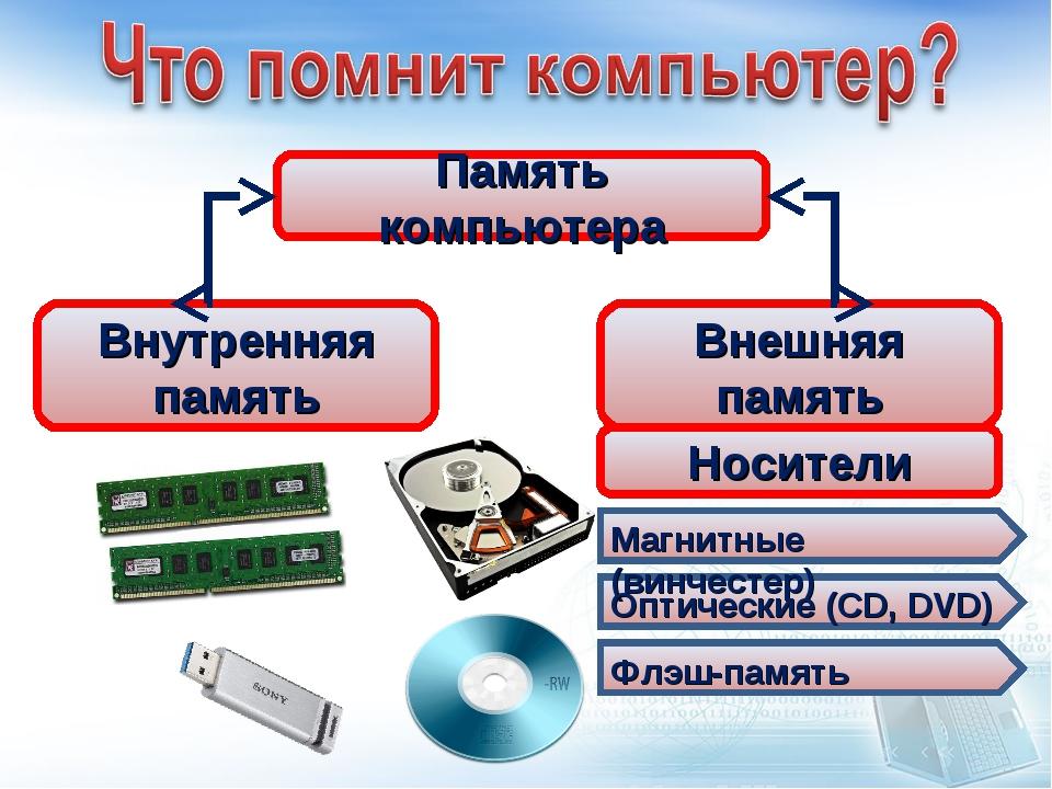 Память компьютера Внутренняя память Внешняя память Носители Магнитные (винчес...