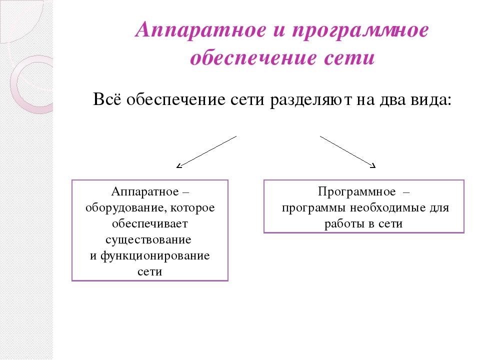 Аппаратное и программное обеспечение сети Всё обеспечение сети разделяют на д...
