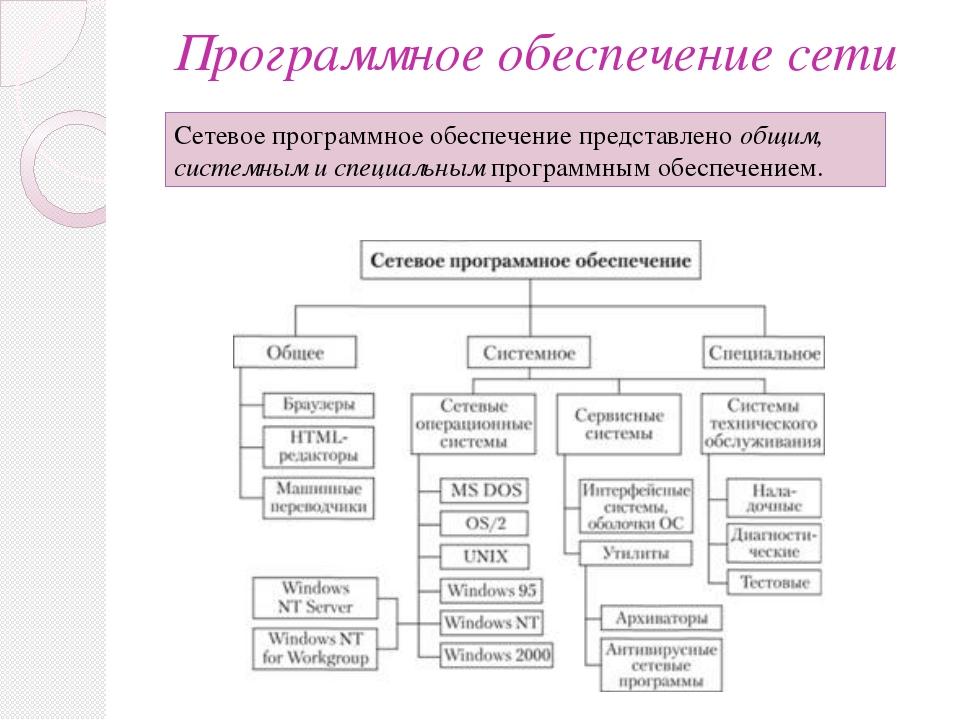 Программное обеспечение сети Сетевое программное обеспечение представлено общ...