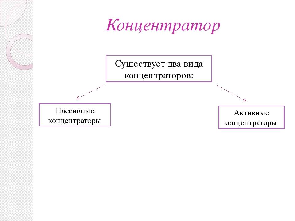 Концентратор Существует два вида концентраторов: Пассивные концентраторы Акти...