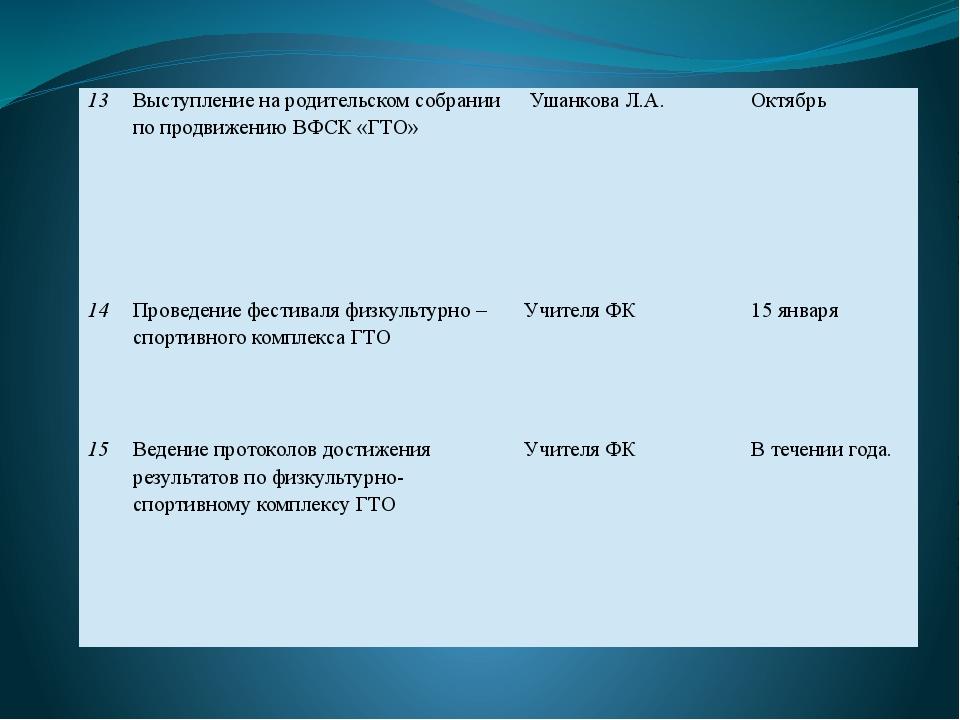 13 Выступление на родительском собрании по продвижению ВФСК «ГТО» Ушанкова Л...