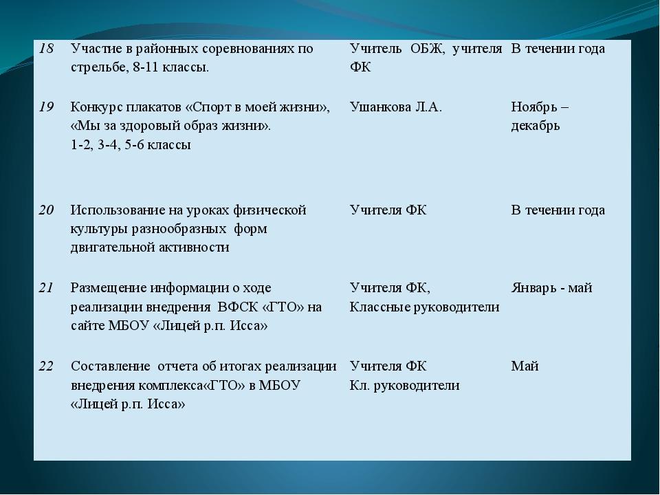 18 Участие в районных соревнованиях по стрельбе, 8-11 классы. Учитель ОБЖ, уч...
