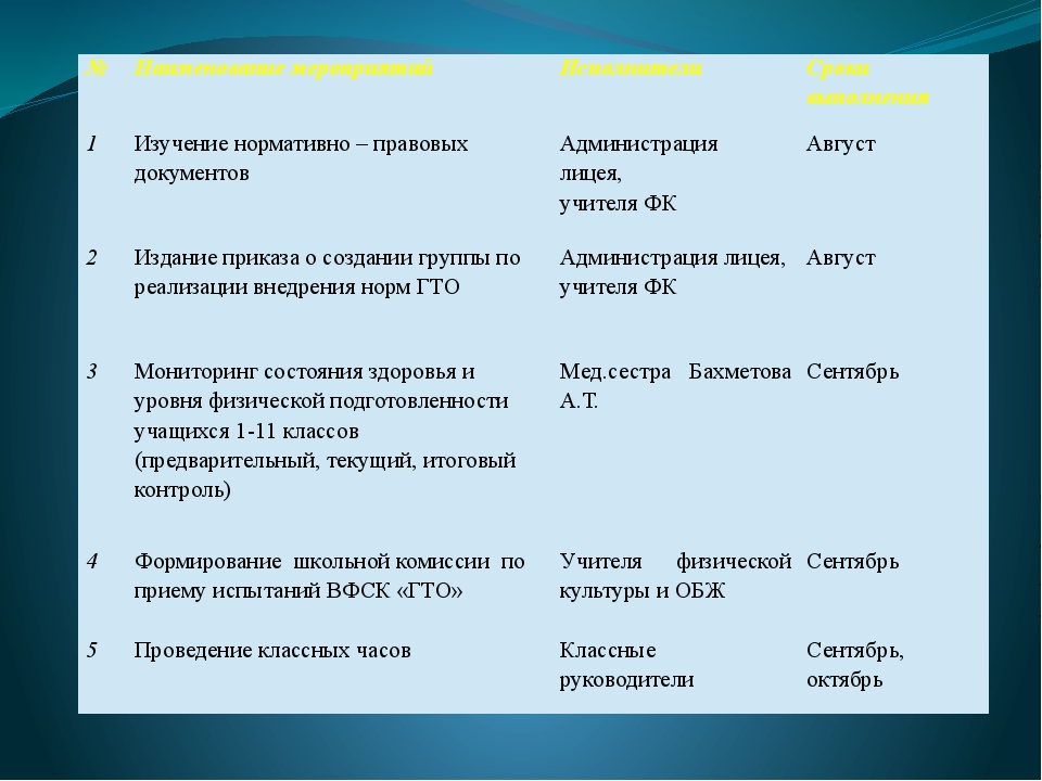 № Наименование мероприятий Исполнители Сроки выполнения 1 Изучение нормативно...