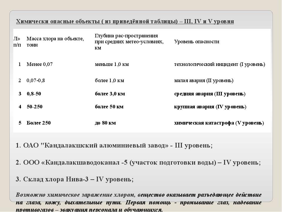 Химически опасные объекты ( из приведённой таблицы) – III, IV и V уровня 1. О...