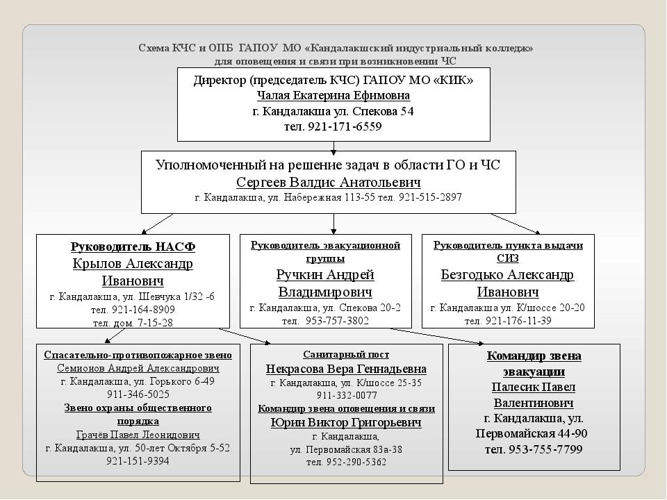 Схема КЧС и ОПБ ГАПОУ МО «Кандалакшский индустриальный колледж» для оповещени...