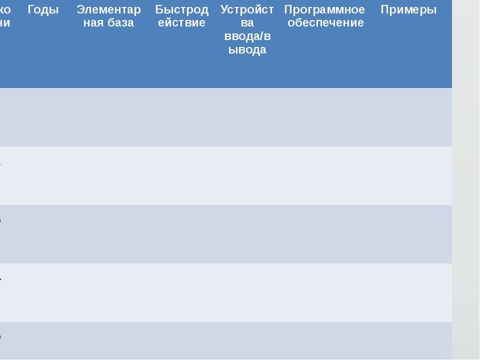 Поколения Годы Элементарная база Быстродействие Устройства ввода/вывода Прог...