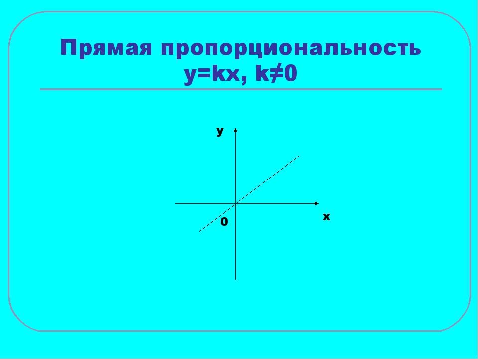 Прямая пропорциональность y=kx, k≠0 x y 0