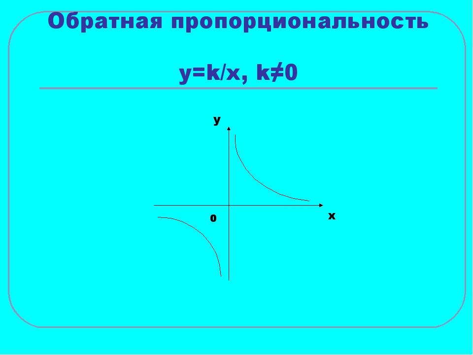 Обратная пропорциональность y=k/x, k≠0 x y 0