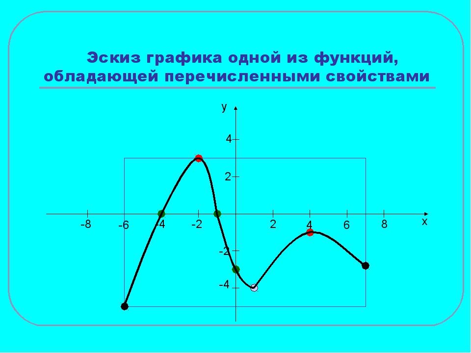 Эскиз графика одной из функций, обладающей перечисленными свойствами x y 2 4...