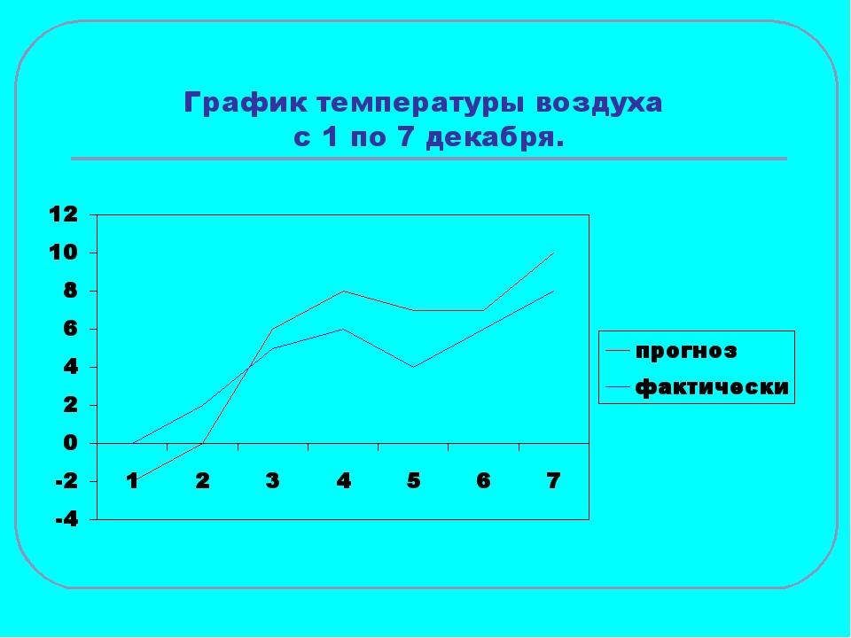 График температуры воздуха с 1 по 7 декабря.