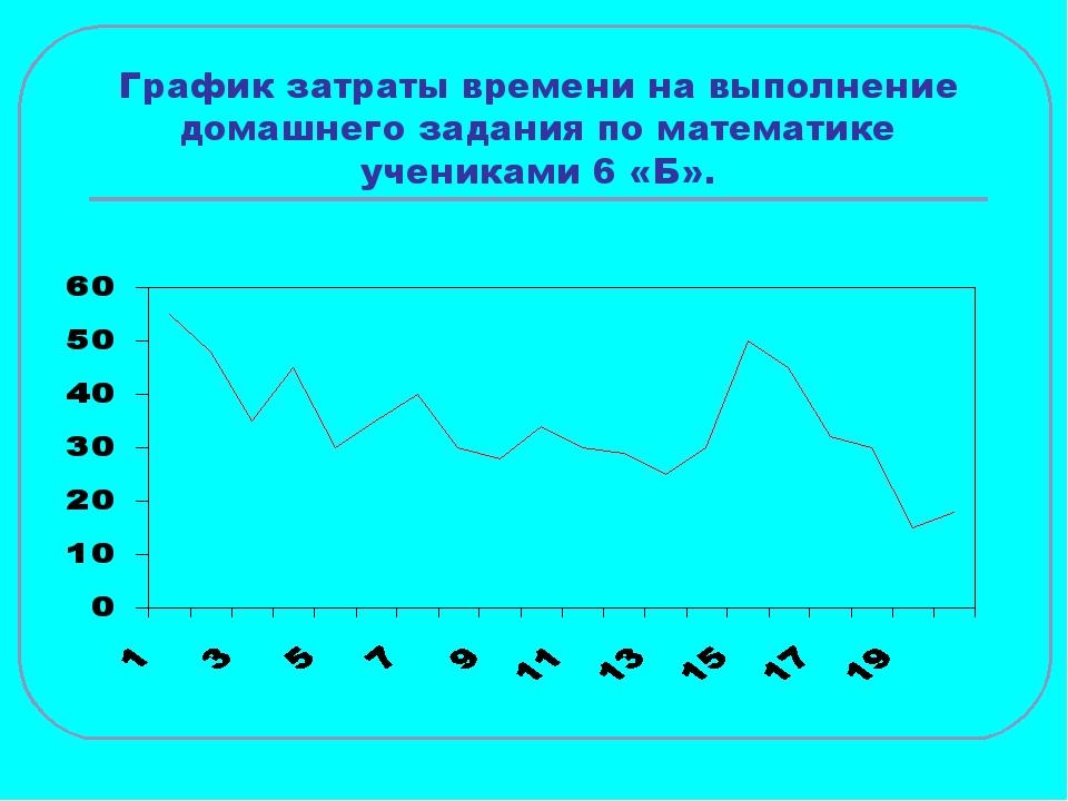 График затраты времени на выполнение домашнего задания по математике ученикам...