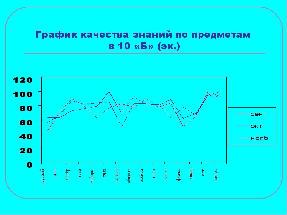 График качества знаний по предметам в 10 «Б» (эк.)