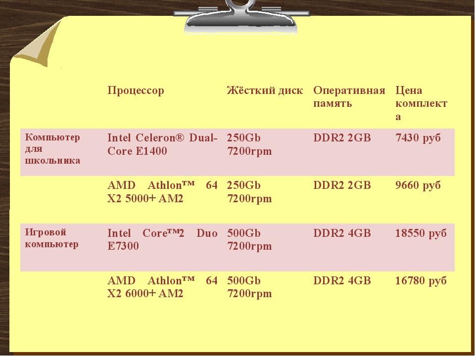 ПроцессорЖёсткий дискОперативная памятьЦена комплекта Компьютер для школь...