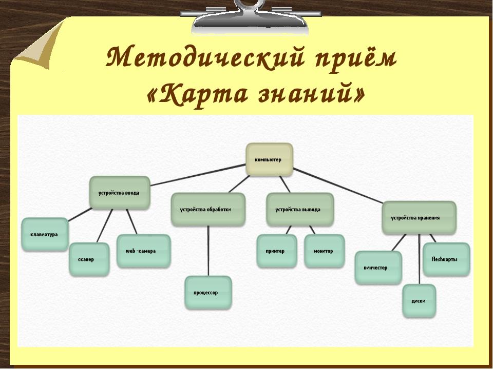 Методический приём «Карта знаний»