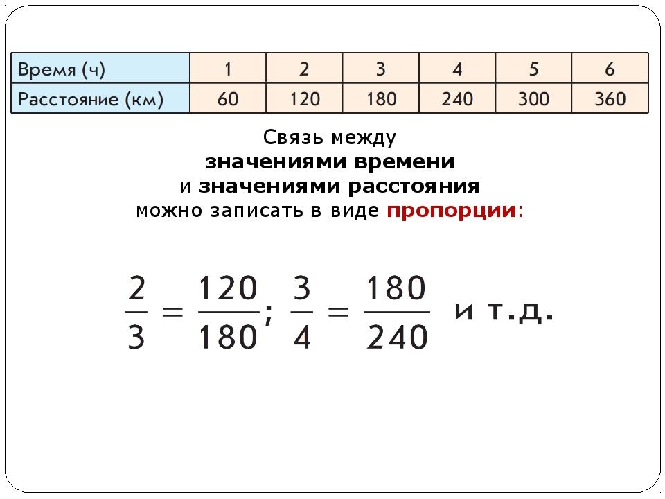 Cвязь между значениями времени и значениями расстояния можно записать в виде...