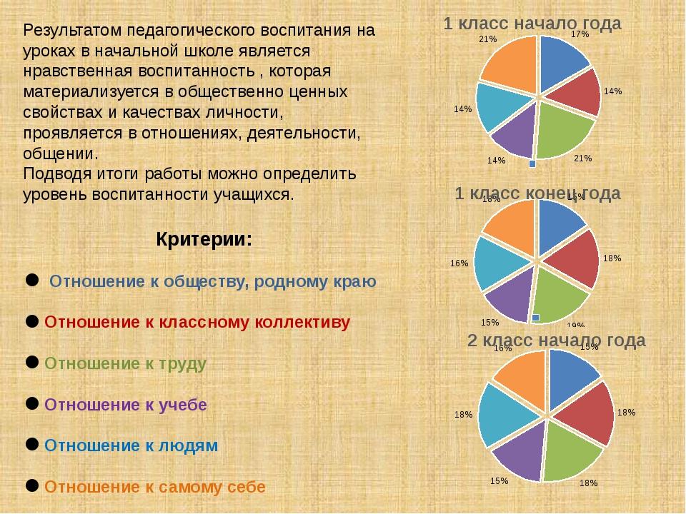 Результатом педагогического воспитания на уроках в начальной школе является...