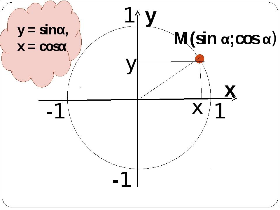 M(sin α;cos α) y x x y 1 1 -1 -1 y = sinα, x = cosα