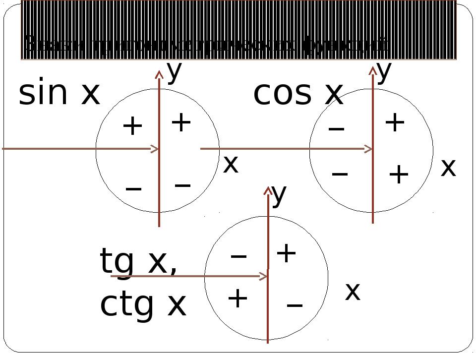 Знаки тригонометрических функций sin x cos x tg x, ctg x x x x y y y + + + +...