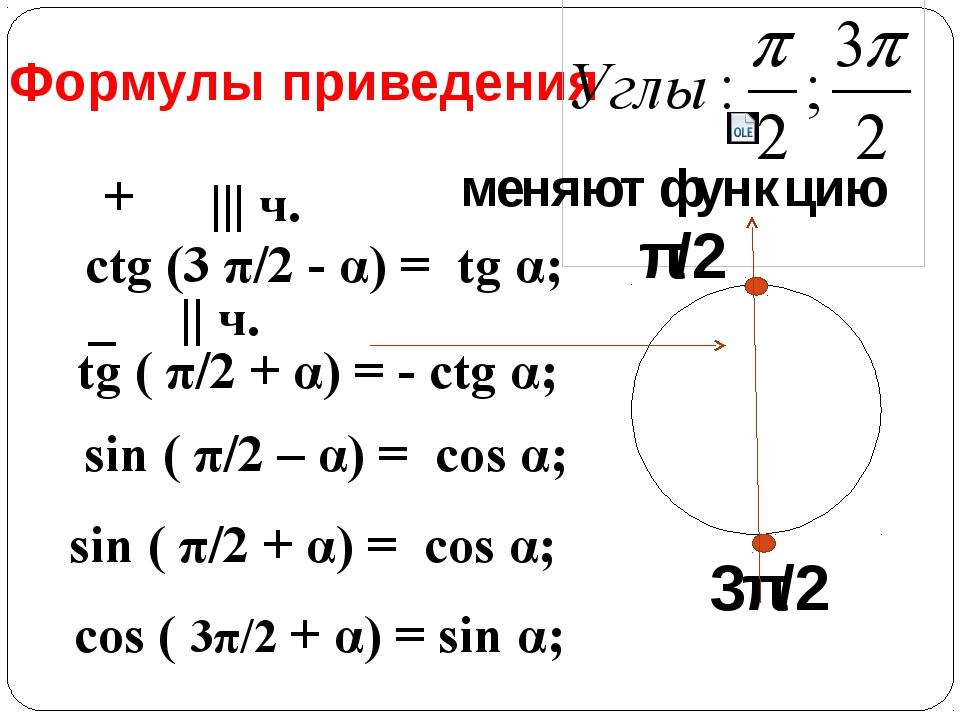 Формулы приведения меняют функцию sin ( π/2 – α) = cos α; sin ( π/2 + α) = co...