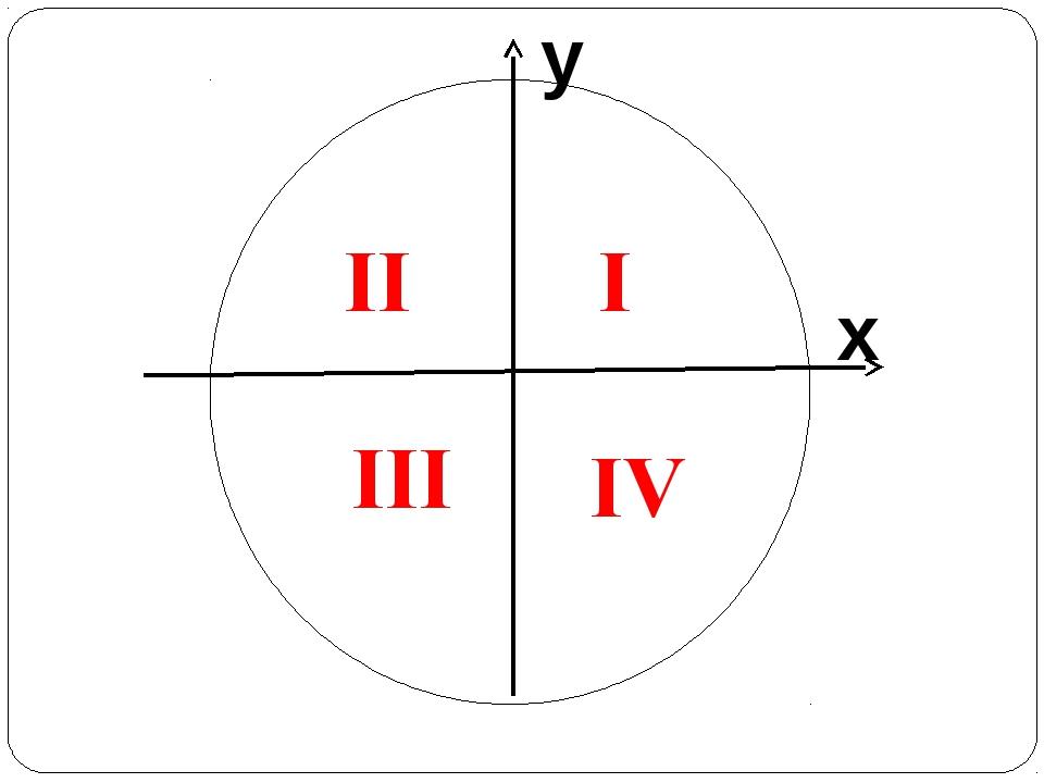 y x I II III IV