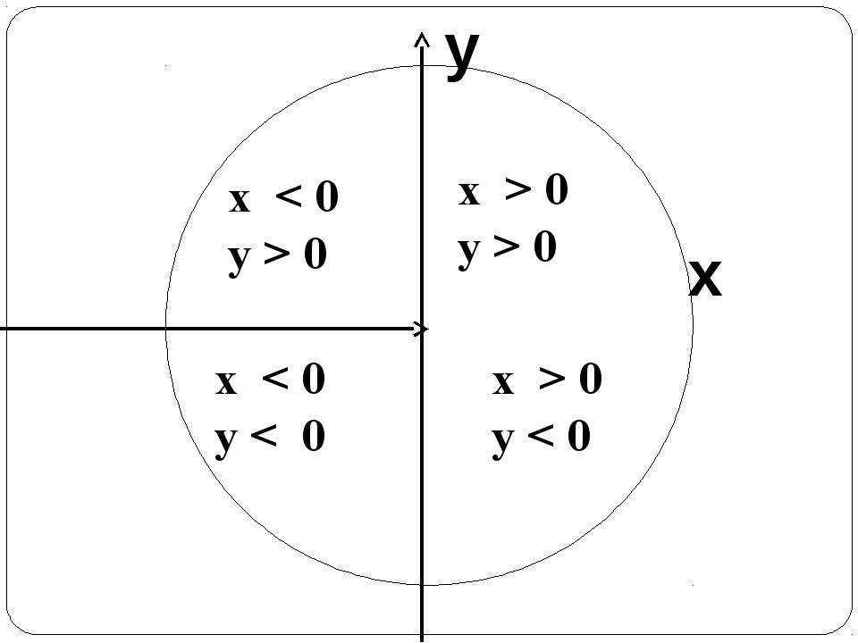 y x x > 0 y < 0 x < 0 y > 0 x < 0 y < 0 x > 0 y > 0