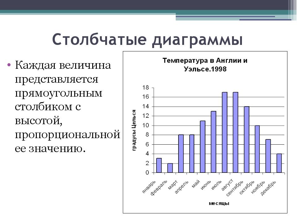Столбчатые диаграммы Каждая величина представляется прямоугольным столбиком с...