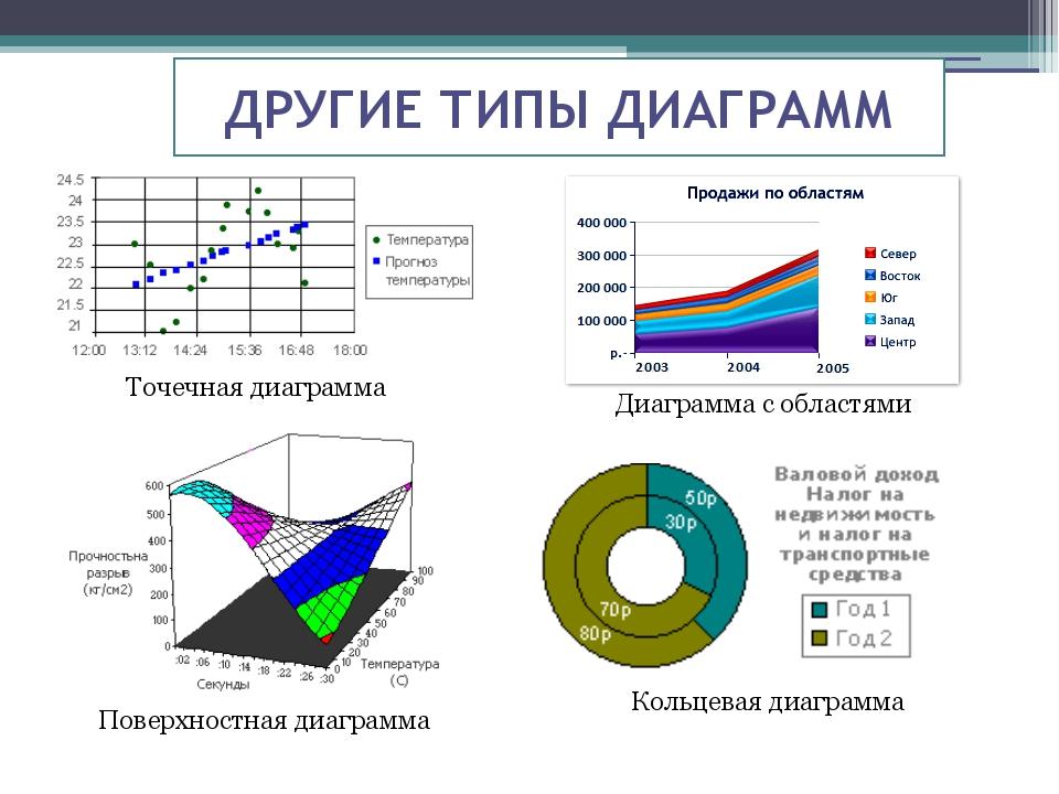 ДРУГИЕ ТИПЫ ДИАГРАММ Точечная диаграмма Диаграмма с областями Поверхностная д...