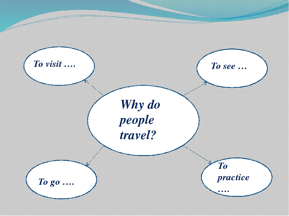 To visit …. To see … To go …. To practice …. Why do people travel?