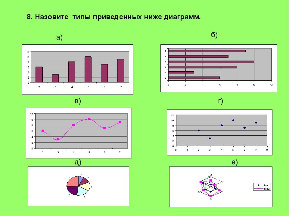 а) б) в) г) д) е) 8. Назовите типы приведенных ниже диаграмм.