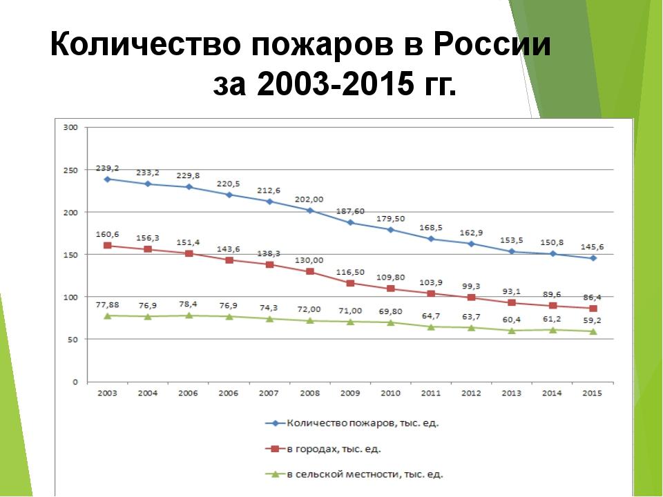 Количество пожаров в России за 2003-2015 гг.