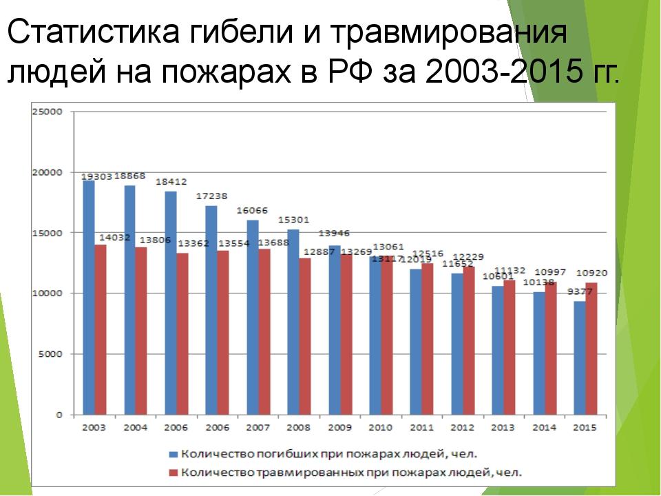 Статистика гибели и травмирования людей на пожарах в РФ за 2003-2015 гг.