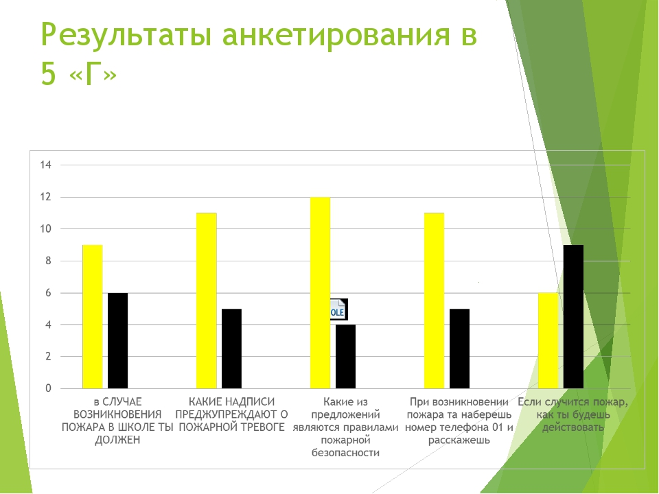 Результаты анкетирования в 5 «Г»