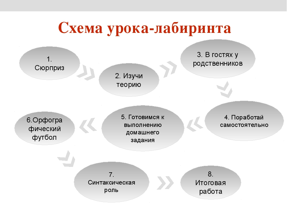 Схема урока-лабиринта 1. Сюрприз 3. В гостях у родственников 2. Изучи теорию...