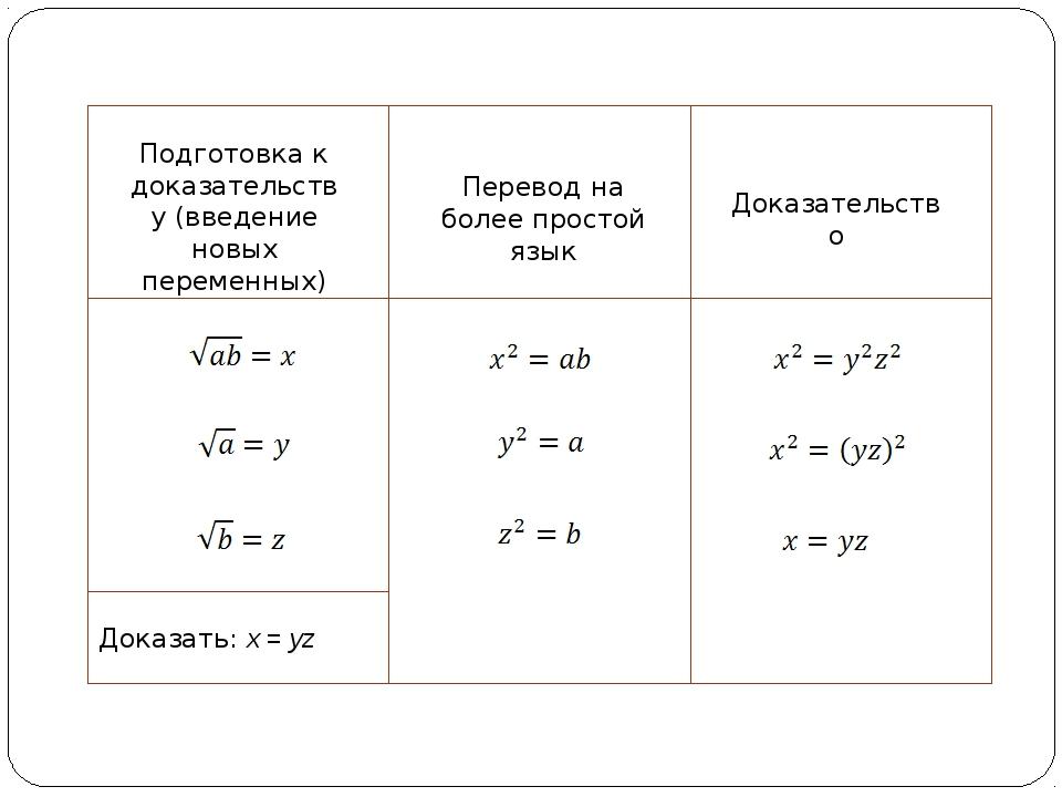 Подготовка к доказательству (введение новых переменных) Доказать: x = yz Пер...