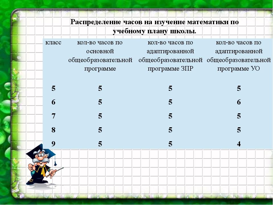 Распределение часов на изучение математики по учебному плану школы. класс кол...