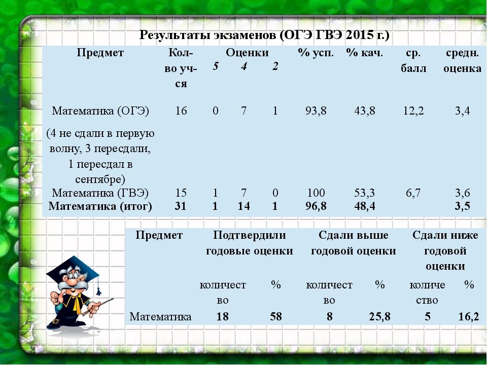 Результаты экзаменов (ОГЭ ГВЭ 2015 г.) Предмет Кол-во уч-ся Оценки % усп. % к...
