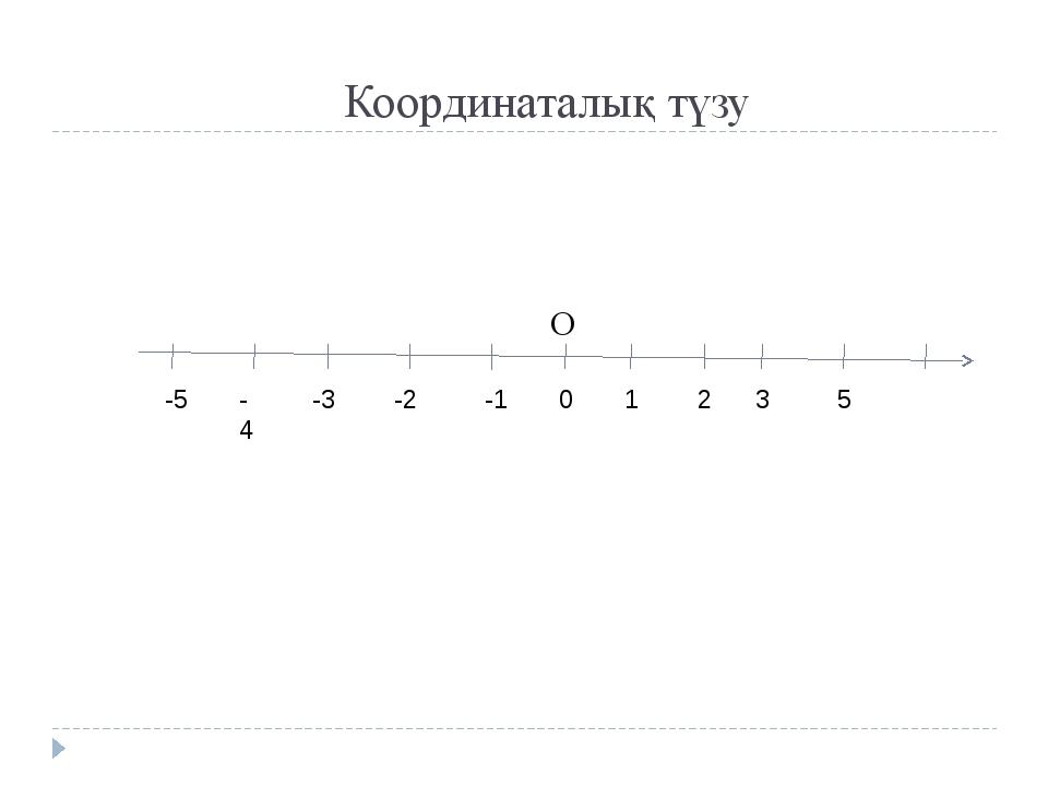 Координаталық түзу -5 - 4 -3 -2 -1 0 1 2 3 5 О
